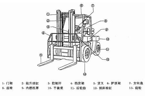以上叉车技术参数中所提到的额定起重量,载荷中心距,最大起升高度